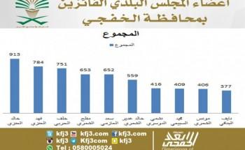 إنتخابات الخفجي تسدل الستار عن أسماء الفائزين بعشرة مقاعد إنتخابية