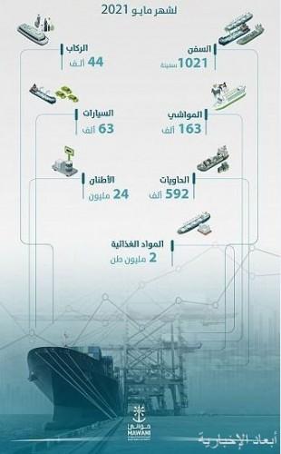 ارتفاع حاويات المسافنة في موانئ السعودية بنسبة بلغت 14% خلال مايو
