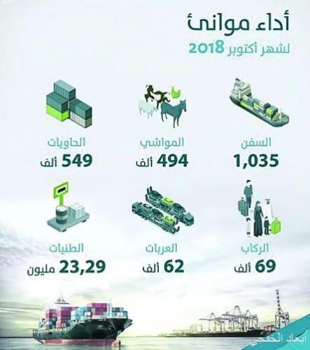 كفاءة تشغيل موانئ المملكة خلال أكتوبر.. تعكس نجاح رؤية الصناعة والتصدير