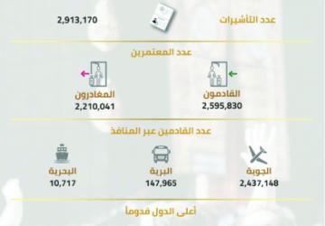 أكثر من مليوني معتمر في المملكة