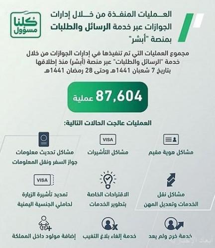 87 ألف عملية نفذتها الجوازات عبر خدمة الرسائل والطلبات