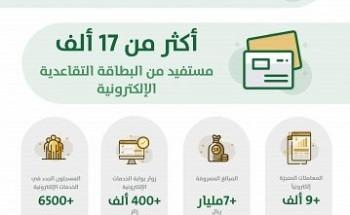 أكثر من 400 ألف مستفيد من بوابة الخدمات الإلكترونية للمؤسسة العامة للتقاعد