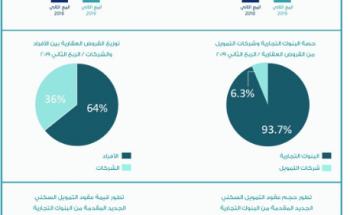 ارتفاع حجم القروض العقارية 21 % على أساس سنوي خلال الربع الثاني بقيمة إجمالية 281 مليار ريال والمصارف تستحوذ على 93.7 %