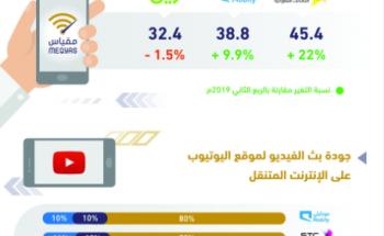 «مقياس» يكشف الشركات الأكثر تحسنًا في خدمات الإنترنت