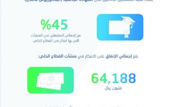 64 مليار ريال إجمالي إنفاق منشآت القطاع الخاص على الابتكار المؤسسي في المملكة