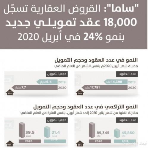 «ساما»: 18 ألف قرض عقاري جديد للأفراد في أبريل الماضي بنمو 24%