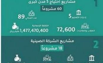 وزارة التعليم تعالج وتعيد برمجة 315 مشروعاً مدرسياً متعثراً