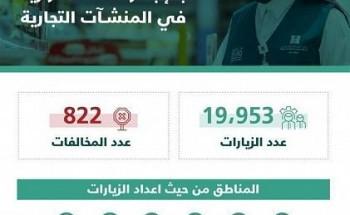 """""""التجارة"""": 20 ألف زيارة لمتابعة التزام المنشآت التجارية بتطبيق الإجراءات الإحترازية خلال أسبوع وضبط 822 مخالفة"""