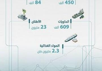 موانئ السعودية تسجل نمواً لافتاً في أحجام المناولة بنسبة 8% خلال أبريل
