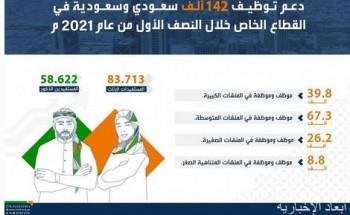 """""""هدف"""" يدعم توظيف 142 ألف مواطن ومواطنة في القطاع الخاص خلال النصف الأول من 2021"""