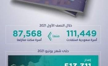 """""""سكني"""": إصدار أكثر من 500 ألف شهادة """"تصرفات عقارية"""" حتى يونيو 2021"""