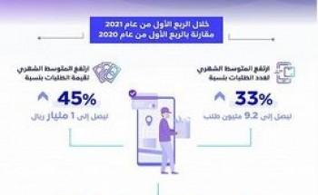 هيئة الاتصالات: 45% نسبة ارتفاع المتوسط الشهري للطلبات عبر تطبيقات التوصيل خلال الربع الأول من عام 2021 مقارنة بـالربع الأول من عام 2020