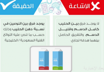 «الغذاء والدواء» تؤكد وجود فرق بين الحليب كامل الدسم وقليل الدسم