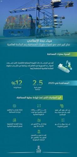 ارتفاع حاويات المسافنة بميناء جدة الإسلامي رغم الجائحة العالمية