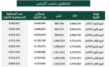 ارتفاع عدد المحافظ الاستثمارية للأفراد إلى 9.8 ملايين