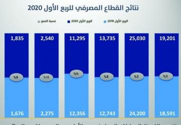 نمو موجودات المصارف السعودية 12 % رغم أزمة كورونا