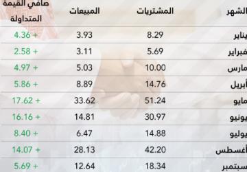 ارتفاع مشتريات الأجانب في السوق السعودي خلال 2019 مؤشر على جاذبية وجدوى الاستثمار