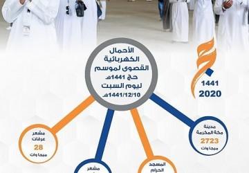"""""""السعودية للكهرباء"""": استقرار الخدمة الكهربائية في المشاعر المقدسة ، والأحمال في مكة المكرمة بلغت 2723 ميجاوات"""