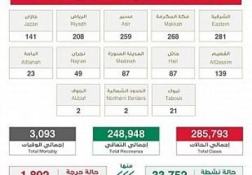 الصحة : إجمالي المتعافين من كورونا في المملكة يتجاوز 248 ألف حالة