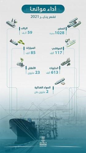 ارتفاع أعداد الحاويات في الموانئ السعودية خلال يناير