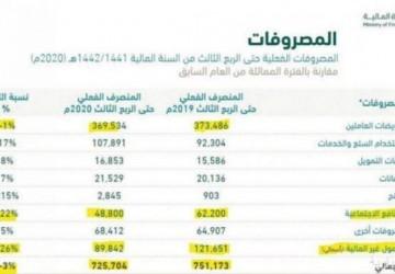 زيادة الإيرادات غير النفطية 63 %.. وانخفاض المصروفات للربع الثالث