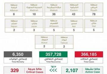 """الصحة : تعافي (203) حالات و تسجيل (197) حالة مؤكدة """"خلال 24 ساعة"""" وإجمالي المتعافين في المملكة يبلغ (357728) حالة"""