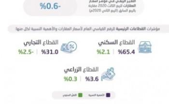 الرقم القياسي لأسعار العقارات يرتفع 0.5 % في الربع الثالث