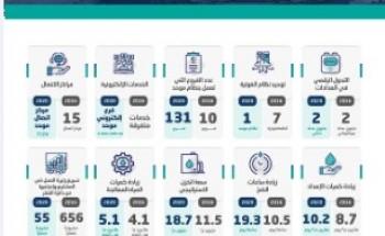 «المياه الوطنية» تنفذ 789 مشروعاً خلال أربع سنوات بتكلفة 25 مليار ريال