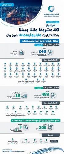 المياه الوطنية تنجز (52) مشروعًا مائيًا وبيئيًا في منطقة الرياض بتكلفة تجاوزت مليارًا وست مائة مليون ريال في عام 2020م