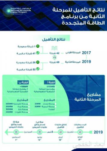 12 مشروعاً للطاقة المتجددة في 2019.. والقطاع الخاص يستثمر في ستة مشروعات بقيمة 5.2 مليارات