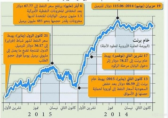 سعر النفط برنت