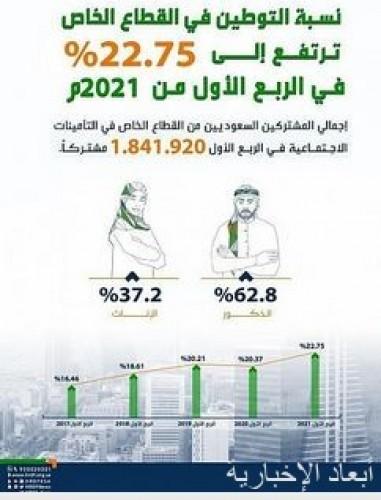 المرصد الوطني للعمل: نسبة التوطين في القطاع الخاص ترتفع إلى 22.75% في الربع الأول من 2021م