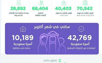 برقم قياسي.. «سكني» يخدم 208 آلاف أسرة خلال عشرة أشهر