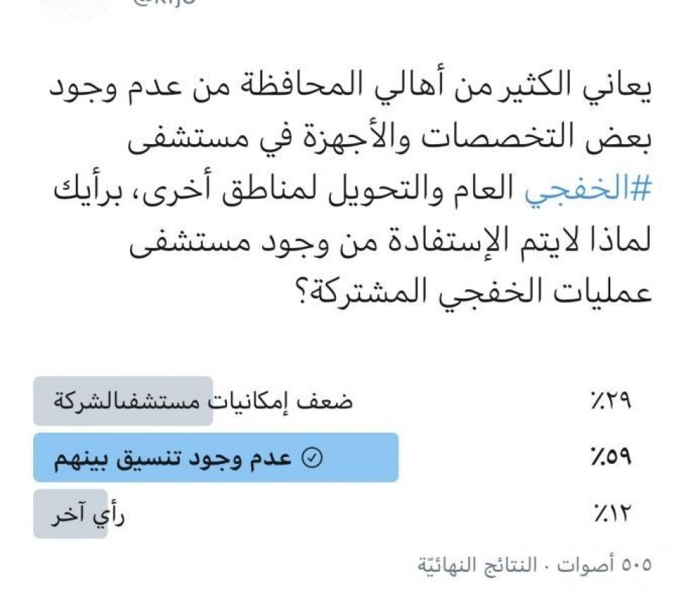 إستبيان أبعاد: ٥٩ ٪ يختارون عدم التنسيق بين مستشفى الشركة والخفجي سبباً في عدم التعاون بينهما