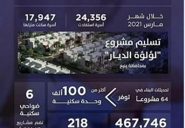 """تقرير """"سكني"""" يكشف استمرار أعمال البناء في 64 مشروعاً.. وإصدار 467 ألف """"شهادة تصرفات عقارية"""""""