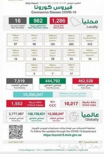 الصحة تعلن تسجيل (1286) حالة مؤكدة وتعافي (982) حالة