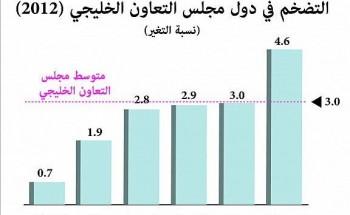 المملكة تتصدر الدول الخليجية بمعدلات التضخم.. والغذاء العامل الرئيسي