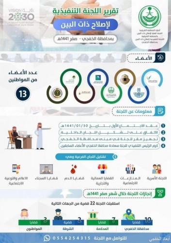 انفوجرافيك .. يوضح اعمال لجنة اصلاح ذات البين خلال شهر صفر لعام 1441هـ