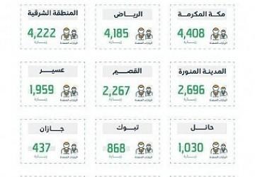 الموارد البشرية تنفذ (23.741) زيارة رقابية وتضبط (1291) مخالفة