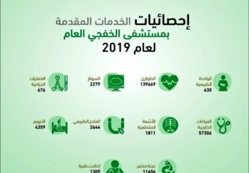 بالأرقام .. مستشفى الخفجي العام يقدم أكثر من ٢٠٠ ألف خدمة طبية في عام ٢٠١٩