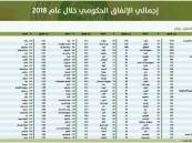 المملكة تحتل المرتبة السابعة عشرة عالمياً في حجم الإنفاق الحكومي