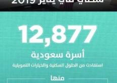 «سكني»: 12 ألف أسرة استفادت من الخيارات السكنية خلال شهر يناير