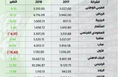 البنـوك ترفـع أربـاحهـا إلى 49.96 مليار ريال بنهاية 2018