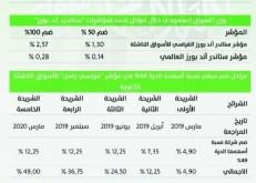 تداول: الانضمام للمؤشرات العالمية شهادة على ثقة المستثمرين في السوق السعودية