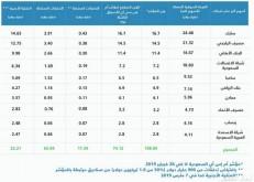 المستثمرون الأجانب يشترون أسهماً سعودية بقيمة ثمانية مليارات ريال في 2019