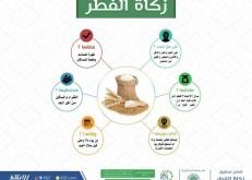 بر الخفجي: تستقبل زكاة الفطر ومشروع كسوة العيد