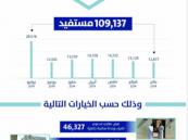 «سكني»: أكثر من 109 آلاف أسرة استفادت من الحلول السكنية بنهاية يوليو