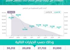 «سكني»: استفادة أكثر من 130 ألف أسرة حتى شهر أغسطس 2019