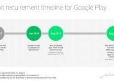 جوجل توقف دعم تطبيقات أندرويد التى تعمل بإصدار 32 بت من متجرها