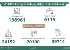 136 ألف معلم ومعلمة يلتحقون بستة آلاف برنامج تدريب صيفي